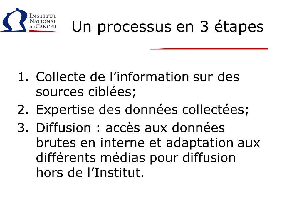 Un processus en 3 étapes 1.Collecte de linformation sur des sources ciblées; 2.Expertise des données collectées; 3.Diffusion : accès aux données brutes en interne et adaptation aux différents médias pour diffusion hors de lInstitut.