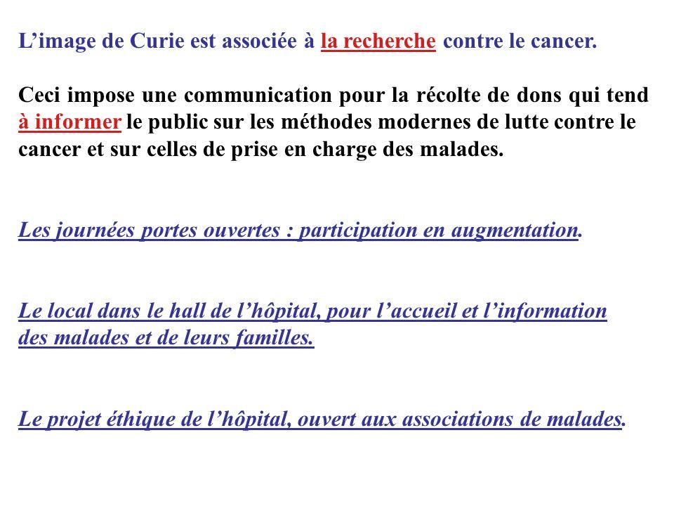 Limage de Curie est associée à la recherche contre le cancer. Ceci impose une communication pour la récolte de dons qui tend à informer le public sur