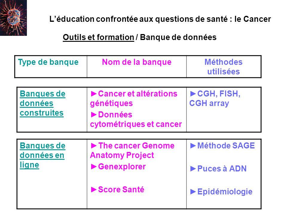Nom de la banqueAdresse du siteMéthode utilisée Cancer et altérations génétiquesCancer et altérations génétiques Mise en ligne à venir sur http://acces.inrp.fr/acc es/equipes/dyna/trava ux/accueil CGH, FISH, CGH array Données cytométriques et cancerDonnées cytométriques et cancer ftp://ftp.inrp.fr/home/ acces/dynacell/outils/ winmdi/html/cancercyt o.htm cytométrie Léducation confrontée aux questions de santé : le Cancer Outils et formation / Banque de données construites