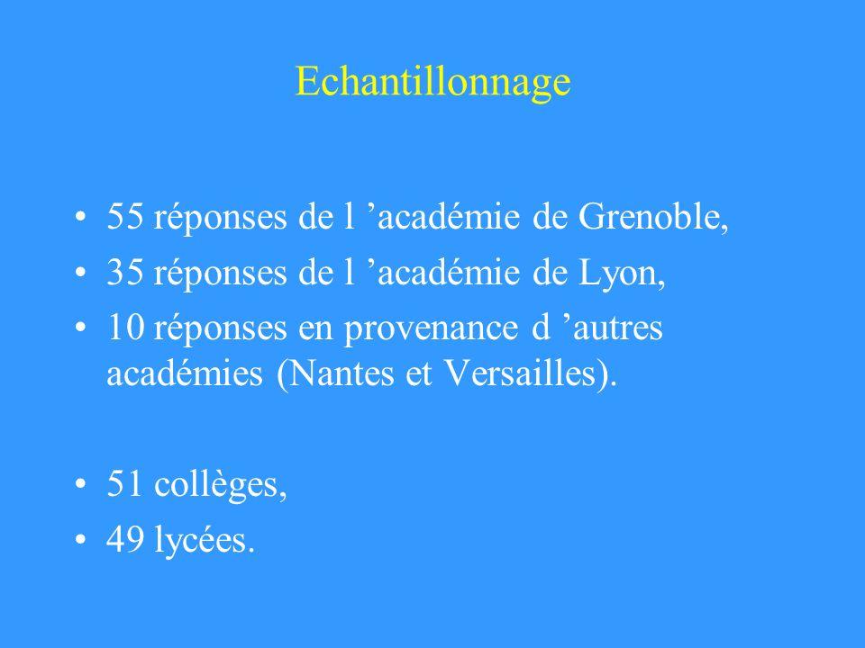 Niveaux et contexte au collège 6 ème6 ème : pollution (1), tabac (1) 5 ème et 4 ème5 ème et 4 ème : tabac (32), alcoolisme (5), alimentation et santé (2), reproduction (2) 3 ème partie E3 ème : génétique (22), immunologie (20), partie E: santé et environnement (23) et à partir de questions délèves