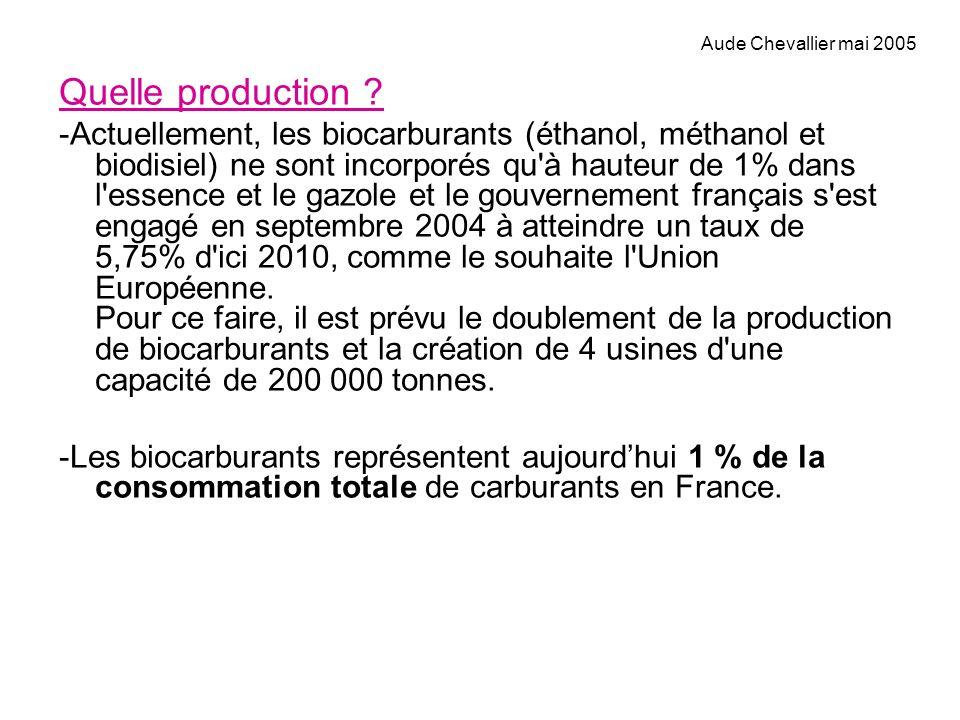 Quelle production ? -Actuellement, les biocarburants (éthanol, méthanol et biodisiel) ne sont incorporés qu'à hauteur de 1% dans l'essence et le gazol