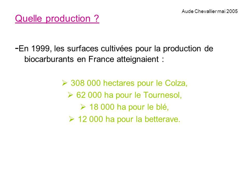 Quelle production ? - En 1999, les surfaces cultivées pour la production de biocarburants en France atteignaient : 308 000 hectares pour le Colza, 62