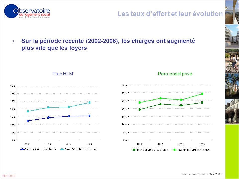 10 Mai 2010 Sur la période récente (2002-2006), les charges ont augmenté plus vite que les loyers Parc HLMParc locatif privé Les taux deffort et leur