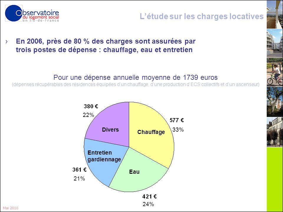 12 En 2006, près de 80 % des charges sont assurées par trois postes de dépense : chauffage, eau et entretien Mai 2010 Pour une dépense annuelle moyenn