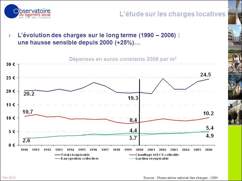 13 Mai 2010 Lévolution des charges sur le long terme (1990 – 2006) : une hausse sensible depuis 2000 (+25%)… Dépenses en euros constants 2006 par m² L