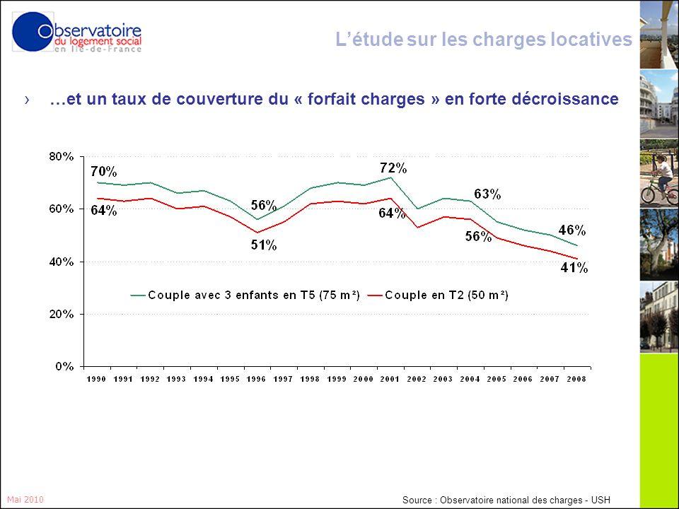 14 Mai 2010 …et un taux de couverture du « forfait charges » en forte décroissance Létude sur les charges locatives Source : Observatoire national des