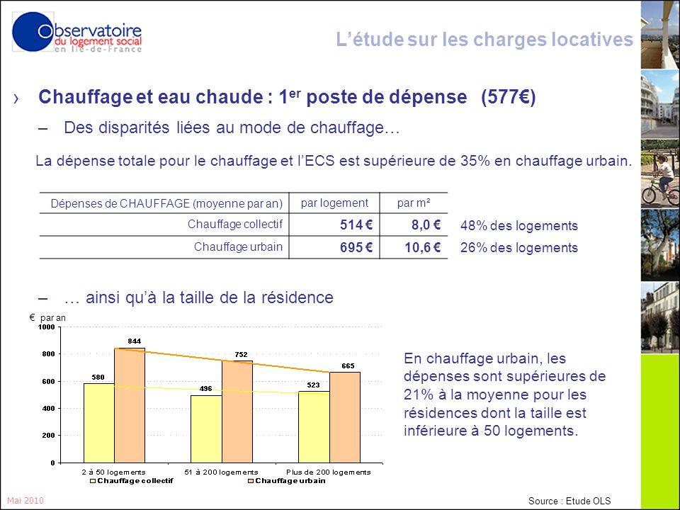 15 Mai 2010 La dépense totale pour le chauffage et lECS est supérieure de 35% en chauffage urbain. 48% des logements 26% des logements Dépenses de CHA