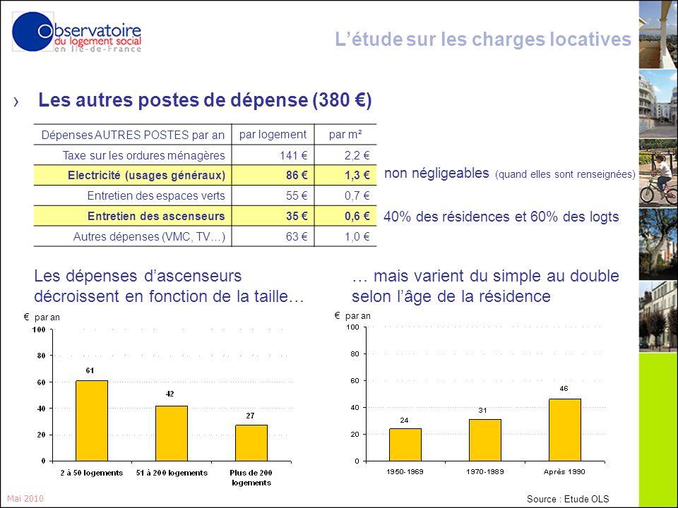 18 Les autres postes de dépense (380 ) Mai 2010 non négligeables (quand elles sont renseignées) 40% des résidences et 60% des logts Dépenses AUTRES PO