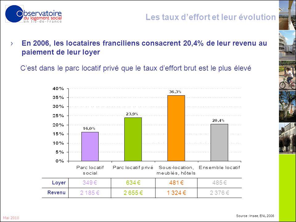 3 Les taux deffort et leur évolution En 2006, les locataires franciliens consacrent 20,4% de leur revenu au paiement de leur loyer Cest dans le parc l