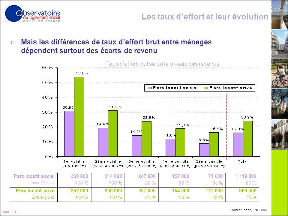 4 Mai 2010 Taux deffort brut selon le niveau des revenus Les taux deffort et leur évolution Parc locatif social330 000 314 000247 000157 00071 0001 11