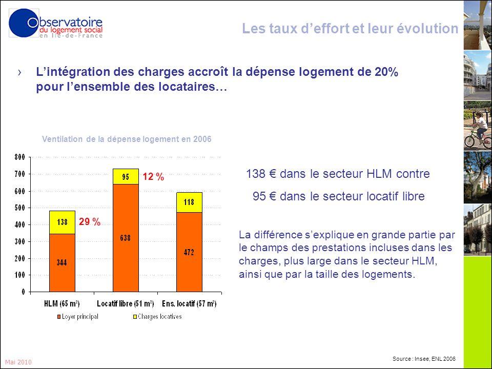 9 Lintégration des charges accroît la dépense logement de 20% pour lensemble des locataires… Les taux deffort et leur évolution Ventilation de la dépe