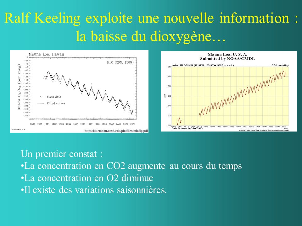 Ralf Keeling exploite une nouvelle information : la baisse du dioxygène… Un premier constat : La concentration en CO2 augmente au cours du temps La concentration en O2 diminue Il existe des variations saisonnières.