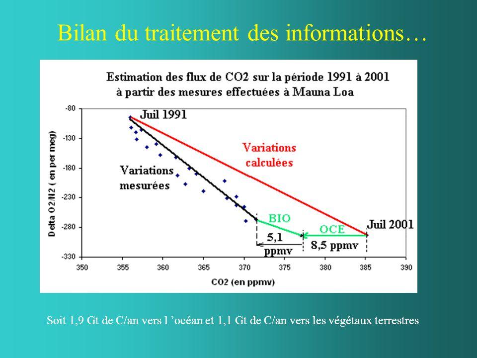 Bilan du traitement des informations… Soit 1,9 Gt de C/an vers l océan et 1,1 Gt de C/an vers les végétaux terrestres