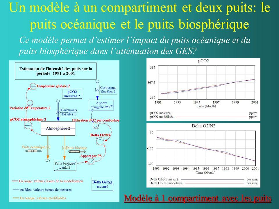 Un modèle à un compartiment et deux puits: le puits océanique et le puits biosphérique Ce modèle permet destimer limpact du puits océanique et du puits biosphérique dans latténuation des GES.