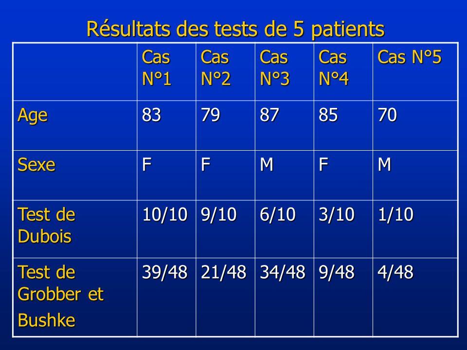Résultats des tests de 5 patients Cas N°1 Cas N°2 Cas N°3 Cas N°4 Cas N°5 Age8379878570 SexeFFMFM Test de Dubois 10/109/106/103/101/10 Test de Grobber et Bushke39/4821/4834/489/484/48