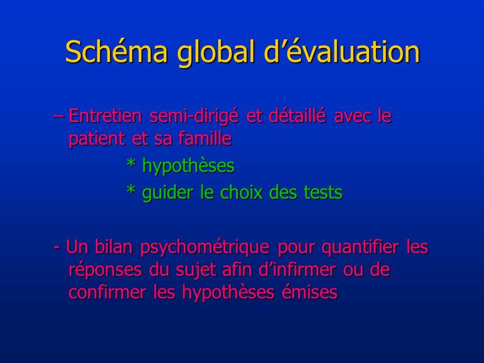 Schéma global dévaluation –Entretien semi-dirigé et détaillé avec le patient et sa famille * hypothèses * guider le choix des tests - Un bilan psychométrique pour quantifier les réponses du sujet afin dinfirmer ou de confirmer les hypothèses émises