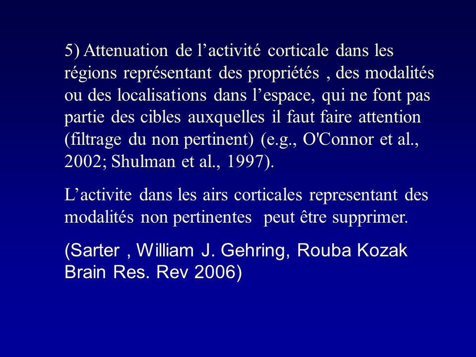 5) Attenuation de lactivité corticale dans les régions représentant des propriétés, des modalités ou des localisations dans lespace, qui ne font pas partie des cibles auxquelles il faut faire attention (filtrage du non pertinent) (e.g., O Connor et al., 2002; Shulman et al., 1997).