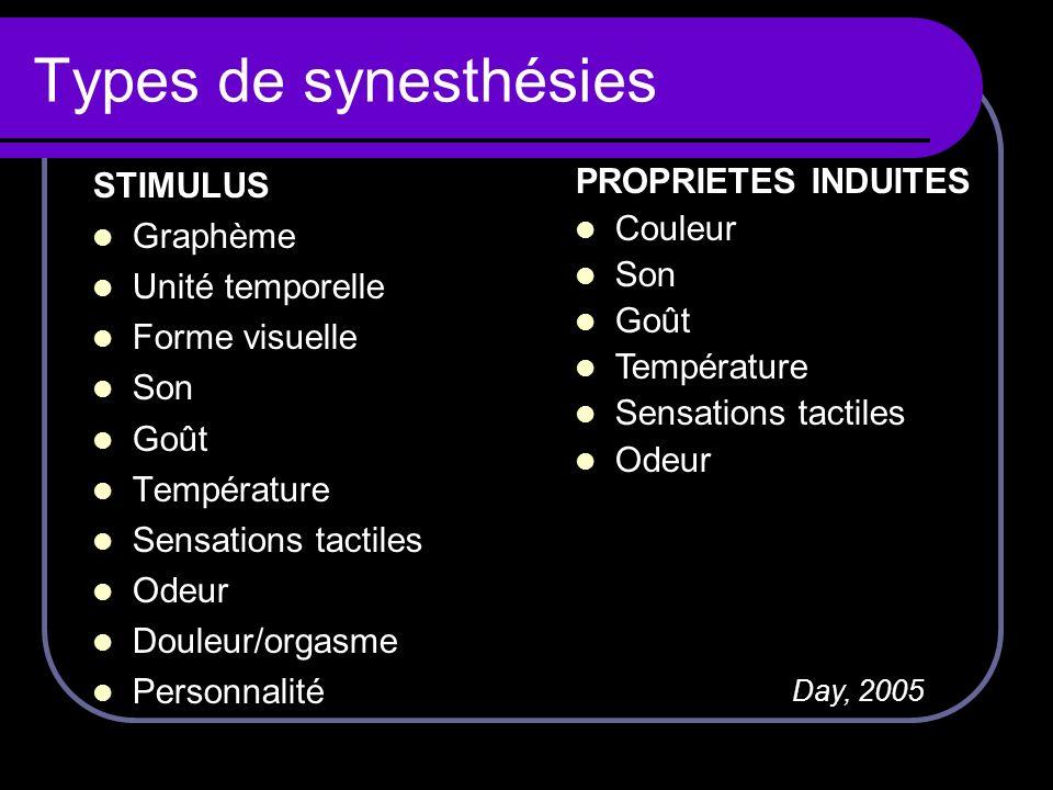 Types de synesthésies STIMULUS Graphème Unité temporelle Forme visuelle Son Goût Température Sensations tactiles Odeur Douleur/orgasme Personnalité PR