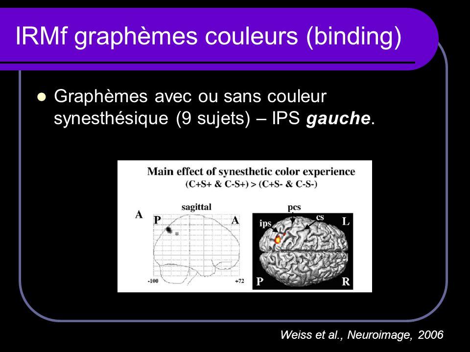 IRMf graphèmes couleurs (binding) Graphèmes avec ou sans couleur synesthésique (9 sujets) – IPS gauche. Weiss et al., Neuroimage, 2006
