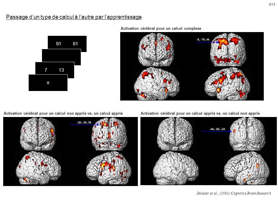 Passage dun type de calcul à lautre par lapprentissage Delazer et al., (2003) Cognitive Brain Research Activation cérébral pour un calcul complexe Act