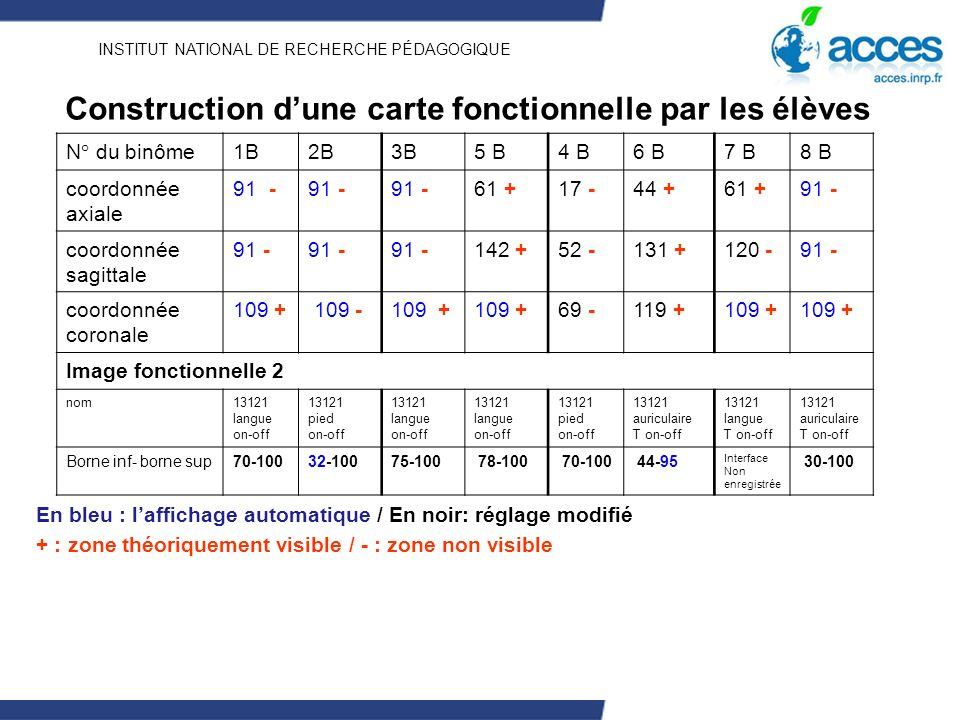 INSTITUT NATIONAL DE RECHERCHE PÉDAGOGIQUE Construction dune carte fonctionnelle par les élèves N° du binôme1B2B3B5 B4 B6 B7 B8 B coordonnée axiale coordonnée sagittale coordonnée coronale Image fonctionnelle 2 nom13121 langue on-off pied on-off langue on-off langue on-off pied on-off auriculaire T on-off langue T on-off auriculaire T on-off Borne inf- borne sup Interface Non enregistrée En bleu : laffichage automatique / En noir: réglage modifié + : zone théoriquement visible / - : zone non visible