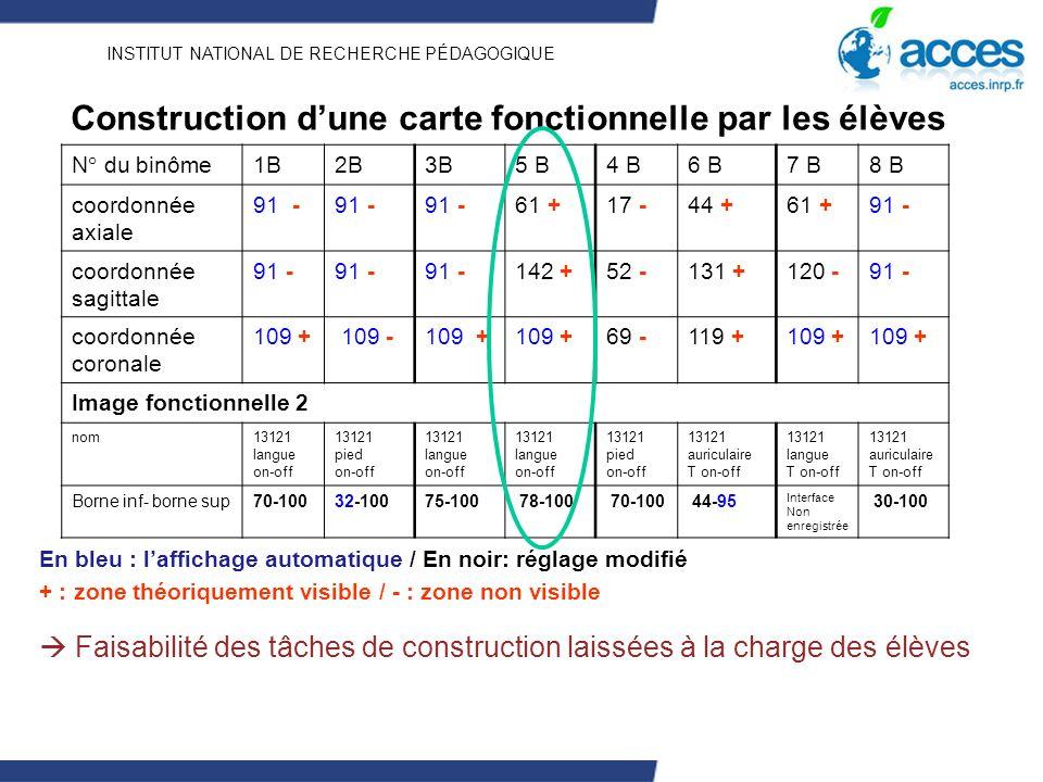 INSTITUT NATIONAL DE RECHERCHE PÉDAGOGIQUE Construction dune carte fonctionnelle par les élèves N° du binôme1B2B3B5 B4 B6 B7 B8 B coordonnée axiale 91 - 61 +17 -44 +61 +91 - coordonnée sagittale 91 - 142 +52 -131 +120 -91 - coordonnée coronale 109 + 109 -109 + 69 -119 +109 + Image fonctionnelle 2 nom13121 langue on-off 13121 pied on-off 13121 langue on-off 13121 langue on-off 13121 pied on-off 13121 auriculaire T on-off 13121 langue T on-off 13121 auriculaire T on-off Borne inf- borne sup70-10032-10075-100 78-100 70-100 44-95 Interface Non enregistrée 30-100 En bleu : laffichage automatique / En noir: réglage modifié + : zone théoriquement visible / - : zone non visible Faisabilité des tâches de construction laissées à la charge des élèves