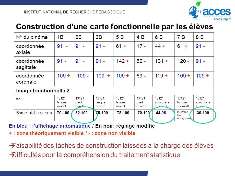 INSTITUT NATIONAL DE RECHERCHE PÉDAGOGIQUE Construction dune carte fonctionnelle par les élèves N° du binôme1B2B3B5 B4 B6 B7 B8 B coordonnée axiale 91 - 61 +17 -44 +61 +91 - coordonnée sagittale 91 - 142 +52 -131 +120 -91 - coordonnée coronale 109 + 109 -109 + 69 -119 +109 + Image fonctionnelle 2 nom13121 langue on-off 13121 pied on-off 13121 langue on-off 13121 langue on-off 13121 pied on-off 13121 auriculaire T on-off 13121 langue T on-off 13121 auriculaire T on-off Borne inf- borne sup70-10032-10075-100 78-100 70-100 44-95 Interface Non enregistrée 30-100 En bleu : laffichage automatique / En noir: réglage modifié + : zone théoriquement visible / - : zone non visible Faisabilité des tâches de construction laissées à la charge des élèves Difficultés pour la compréhension du traitement statistique