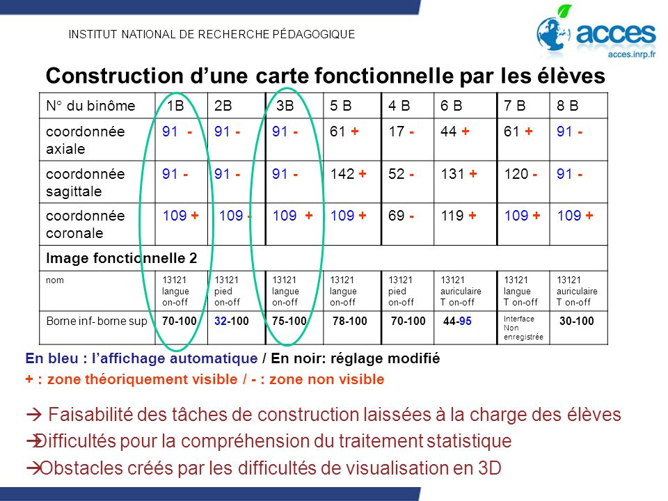 INSTITUT NATIONAL DE RECHERCHE PÉDAGOGIQUE Construction dune carte fonctionnelle par les élèves N° du binôme 1B2B 3B5 B4 B6 B7 B8 B coordonnée axiale 91 - 61 +17 -44 +61 +91 - coordonnée sagittale 91 - 142 +52 -131 +120 -91 - coordonnée coronale 109 + 109 -109 + 69 -119 +109 + Image fonctionnelle 2 nom13121 langue on-off 13121 pied on-off 13121 langue on-off 13121 langue on-off 13121 pied on-off 13121 auriculaire T on-off 13121 langue T on-off 13121 auriculaire T on-off Borne inf- borne sup70-10032-10075-100 78-100 70-100 44-95 Interface Non enregistrée 30-100 En bleu : laffichage automatique / En noir: réglage modifié + : zone théoriquement visible / - : zone non visible Faisabilité des tâches de construction laissées à la charge des élèves Difficultés pour la compréhension du traitement statistique Obstacles créés par les difficultés de visualisation en 3D