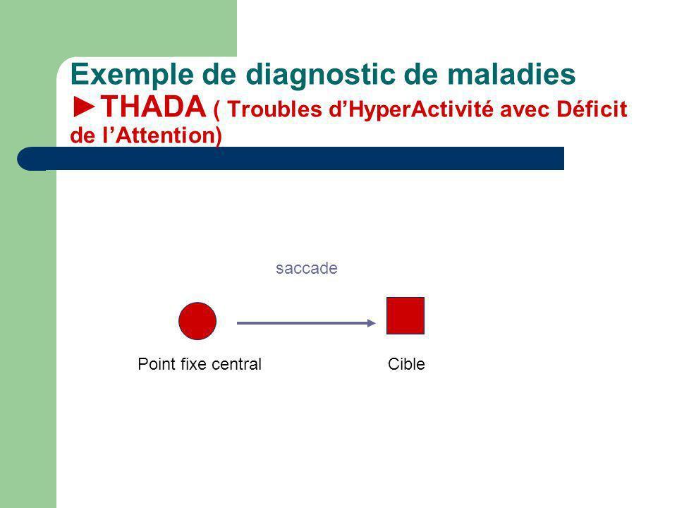 Exemple de diagnostic de maladies THADA ( Troubles dHyperActivité avec Déficit de lAttention) Point fixe central Cible saccade