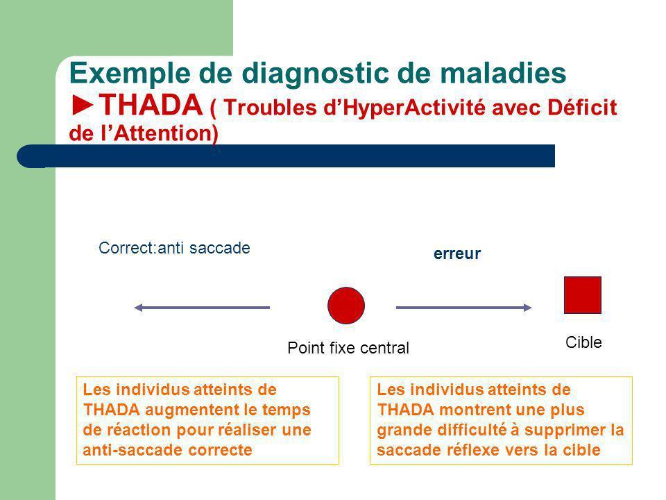 Exemple de diagnostic de maladies THADA ( Troubles dHyperActivité avec Déficit de lAttention) Point fixe central Cible erreur Correct:anti saccade Les