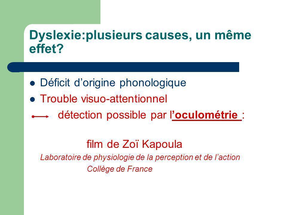 Dyslexie:plusieurs causes, un même effet? Déficit dorigine phonologique Trouble visuo-attentionnel détection possible par loculométrie : film de Zoï K