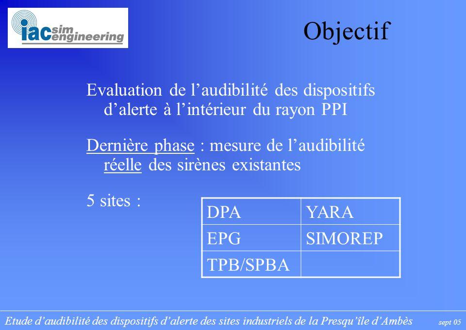 Etude daudibilité des dispositifs dalerte des sites industriels de la Presquîle dAmbès sept 05 Objectif Evaluation de laudibilité des dispositifs dale