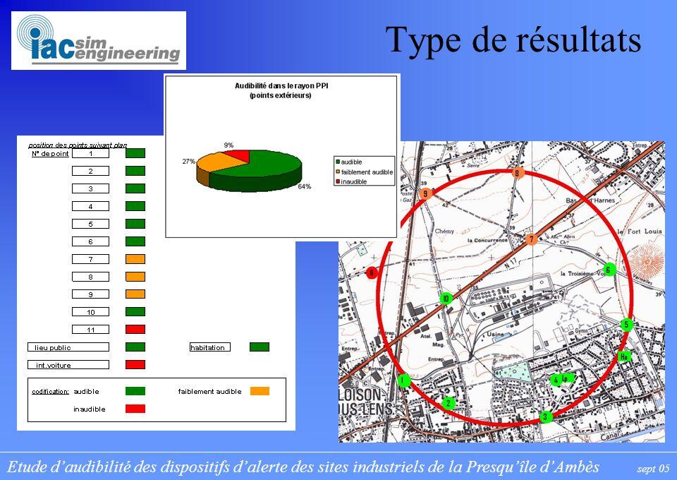 Etude daudibilité des dispositifs dalerte des sites industriels de la Presquîle dAmbès sept 05 Type de résultats