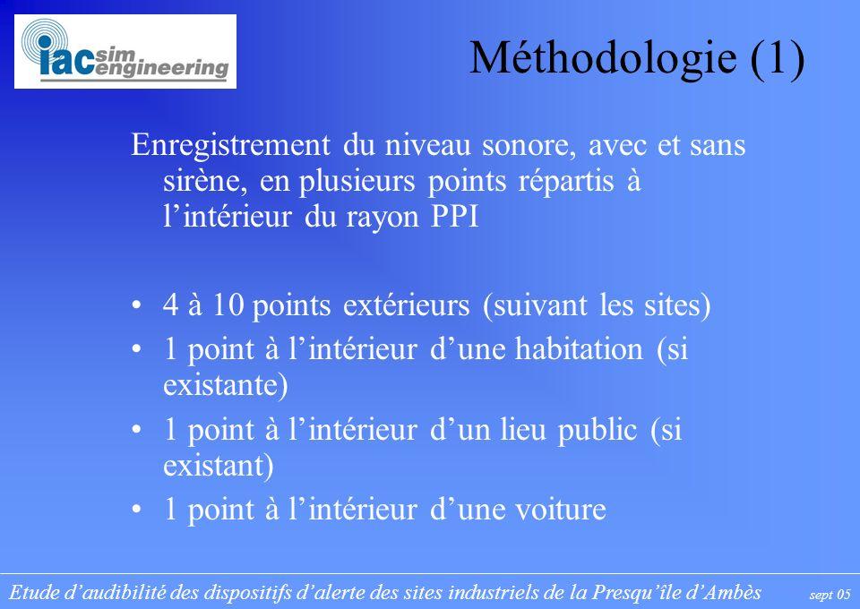 Etude daudibilité des dispositifs dalerte des sites industriels de la Presquîle dAmbès sept 05 Méthodologie (1) Enregistrement du niveau sonore, avec