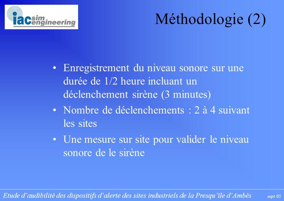 Etude daudibilité des dispositifs dalerte des sites industriels de la Presquîle dAmbès sept 05 Méthodologie (2) Enregistrement du niveau sonore sur un