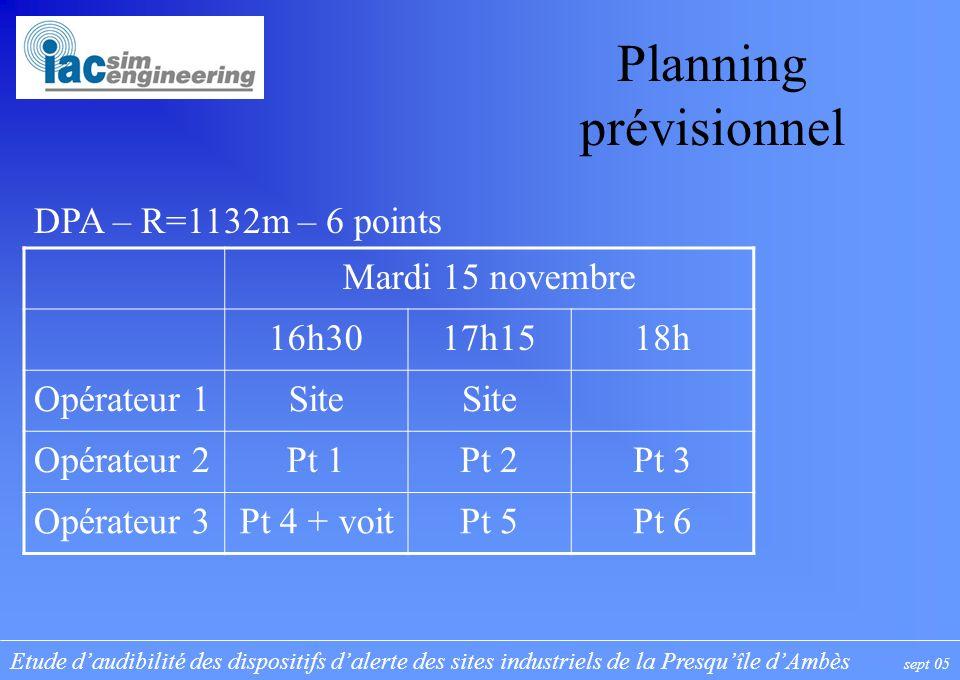 Etude daudibilité des dispositifs dalerte des sites industriels de la Presquîle dAmbès sept 05 Planning prévisionnel Mercredi 16 novembre 9h1510h1511h1512h15 Opérateur 1site Pt 10 Opérateur 2Pt 1 + habLPPt 2 + voitPt 3 Opérateur 3Pt 4Pt 5Pt 6Pt 7 EtudiantPt 8Pt 9 YARA – R=1600m – 10 points