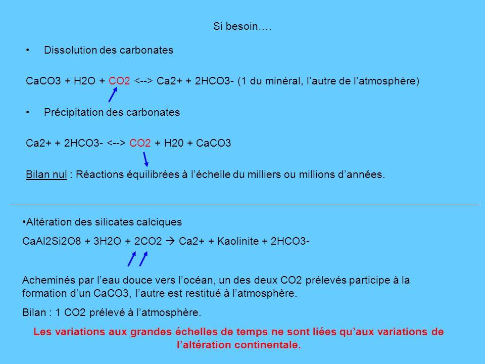 Si besoin…. Dissolution des carbonates CaCO3 + H2O + CO2 Ca2+ + 2HCO3- (1 du minéral, lautre de latmosphère) Précipitation des carbonates Ca2+ + 2HCO3