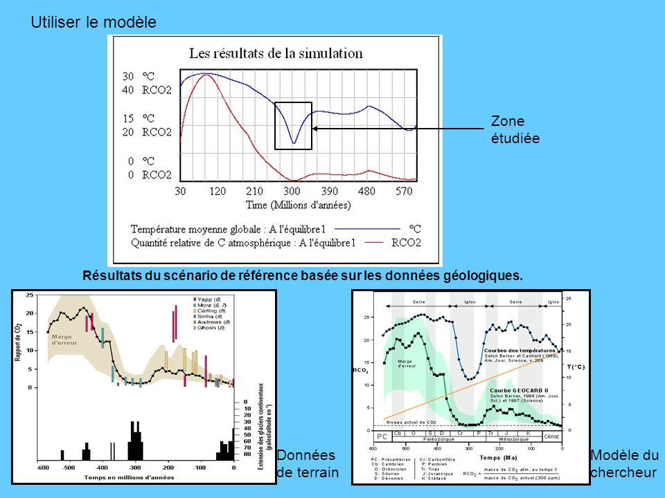 Utiliser le modèle Résultats du scénario de référence basée sur les données géologiques. Zone étudiée Données de terrain Modèle du chercheur