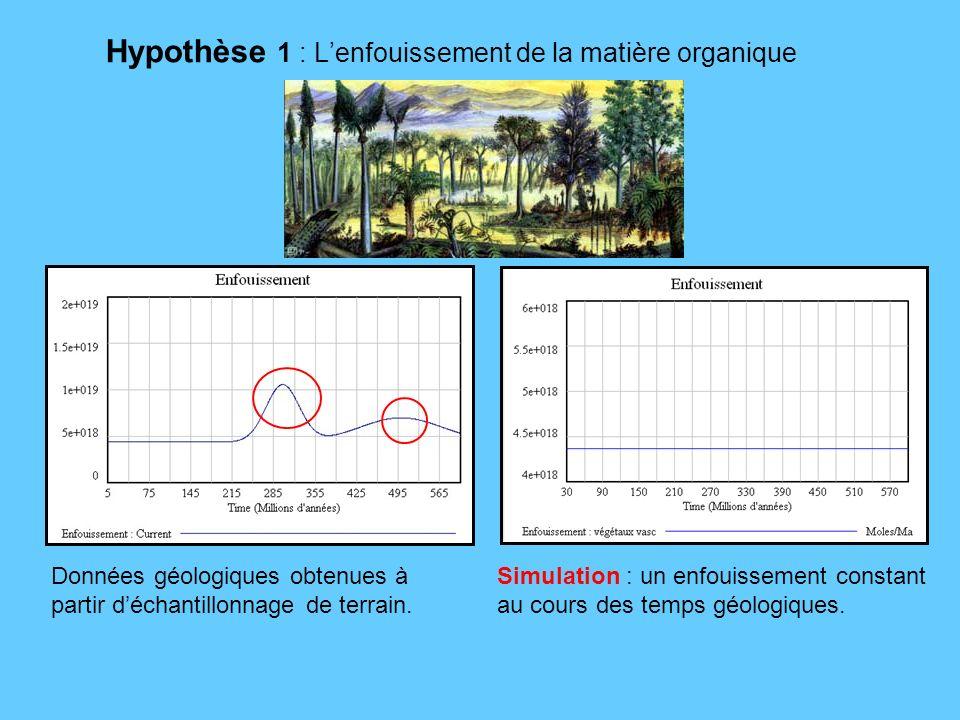 Hypothèse 1 : Lenfouissement de la matière organique Données géologiques obtenues à partir déchantillonnage de terrain. Simulation : un enfouissement