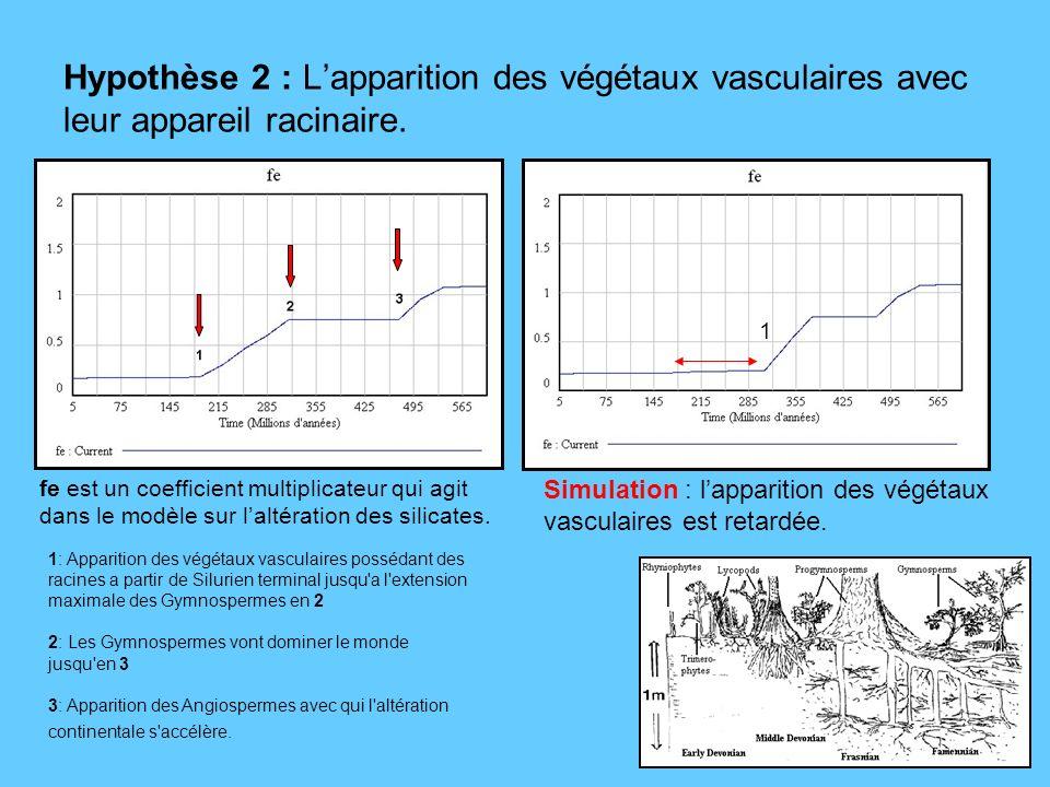 Hypothèse 2 : Lapparition des végétaux vasculaires avec leur appareil racinaire. fe est un coefficient multiplicateur qui agit dans le modèle sur lalt