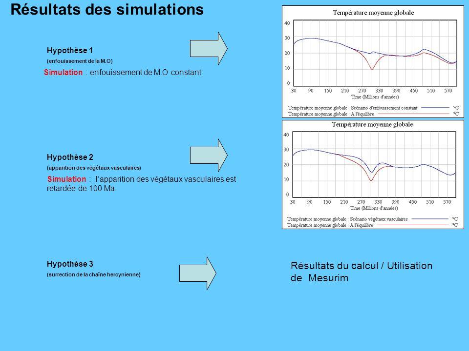 Résultats des simulations Hypothèse 1 (enfouissement de la M.O) Hypothèse 2 (apparition des végétaux vasculaires) Simulation : enfouissement de M.O co