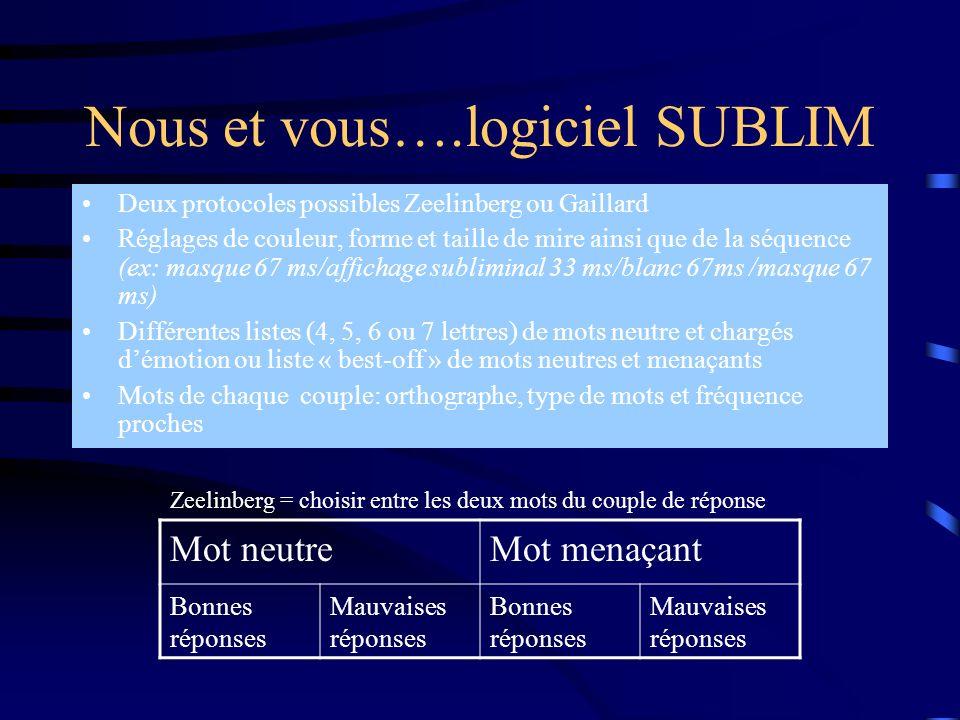 Nous et vous….logiciel SUBLIM Deux protocoles possibles Zeelinberg ou Gaillard Réglages de couleur, forme et taille de mire ainsi que de la séquence (