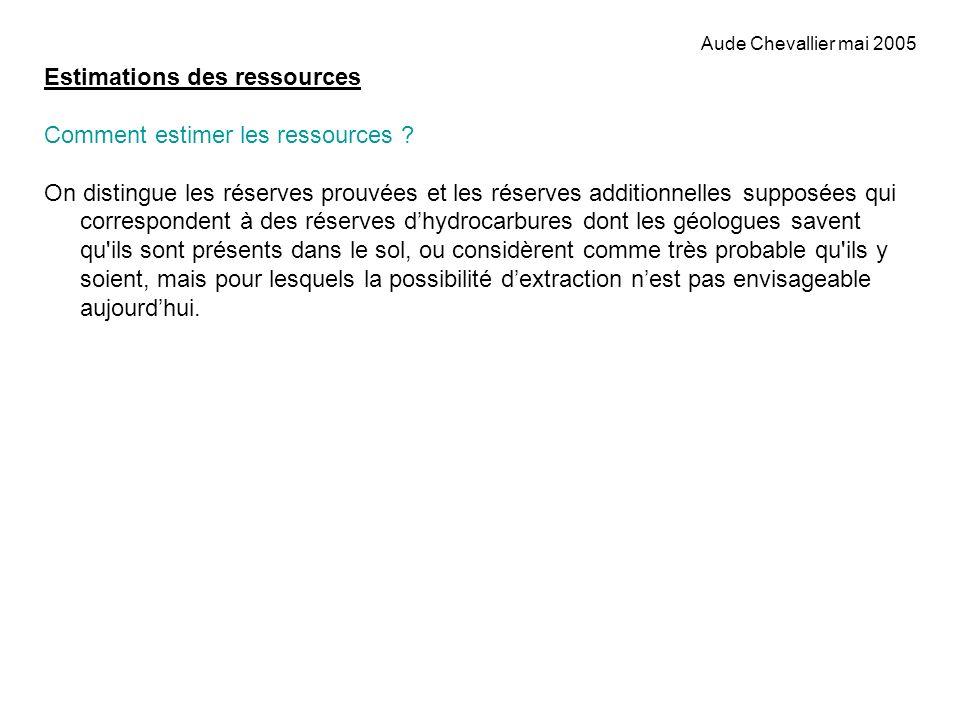 Estimations des ressources Comment estimer les ressources ? On distingue les réserves prouvées et les réserves additionnelles supposées qui correspond