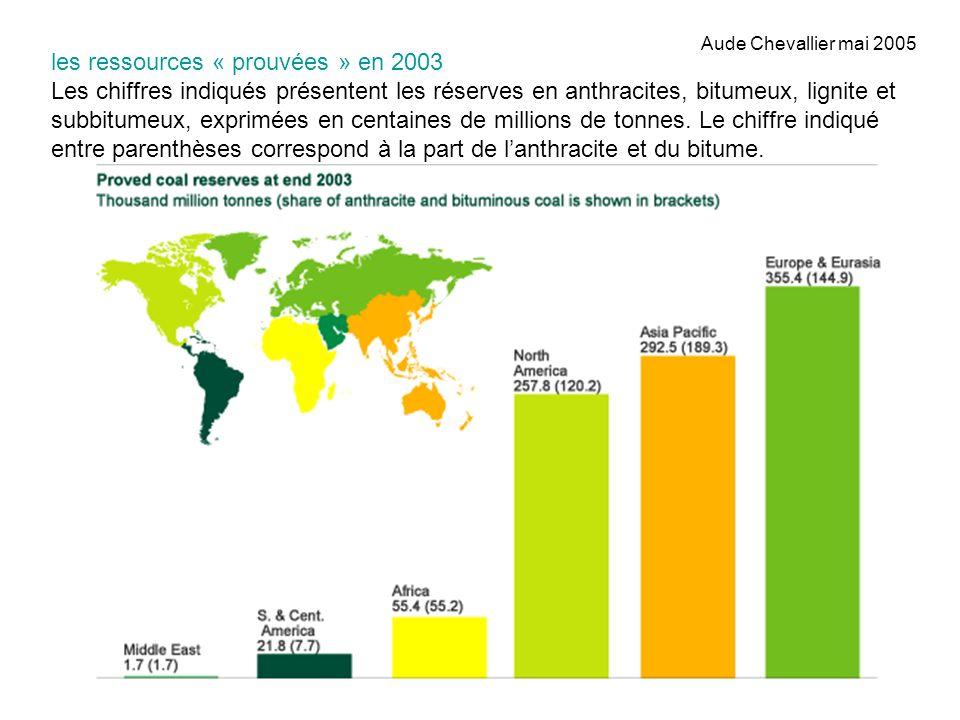 les ressources « prouvées » en 2003 Les chiffres indiqués présentent les réserves en anthracites, bitumeux, lignite et subbitumeux, exprimées en centa