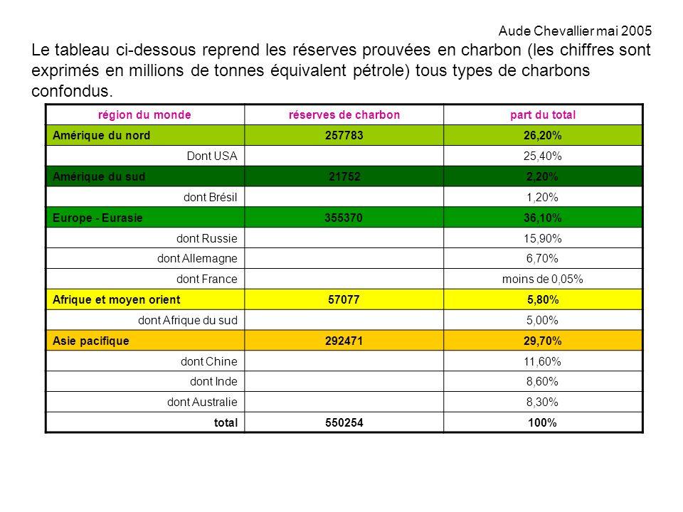 Le tableau ci-dessous reprend les réserves prouvées en charbon (les chiffres sont exprimés en millions de tonnes équivalent pétrole) tous types de cha