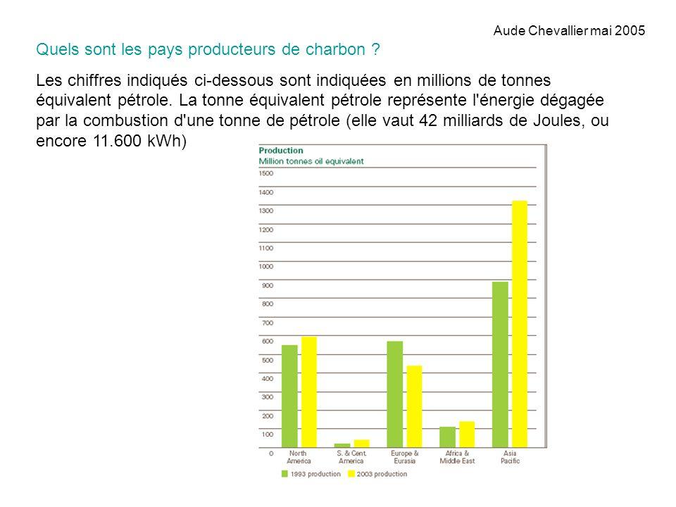 Aude Chevallier mai 2005 Quels sont les pays producteurs de charbon ? Les chiffres indiqués ci-dessous sont indiquées en millions de tonnes équivalent