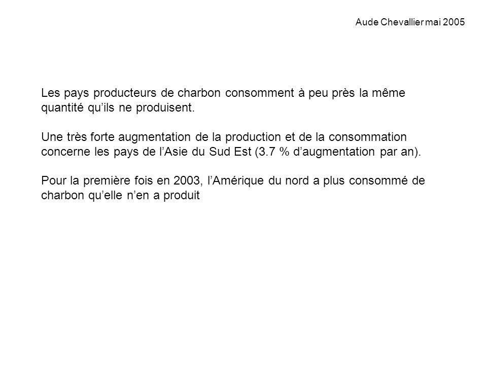 Aude Chevallier mai 2005 Les pays producteurs de charbon consomment à peu près la même quantité quils ne produisent. Une très forte augmentation de la