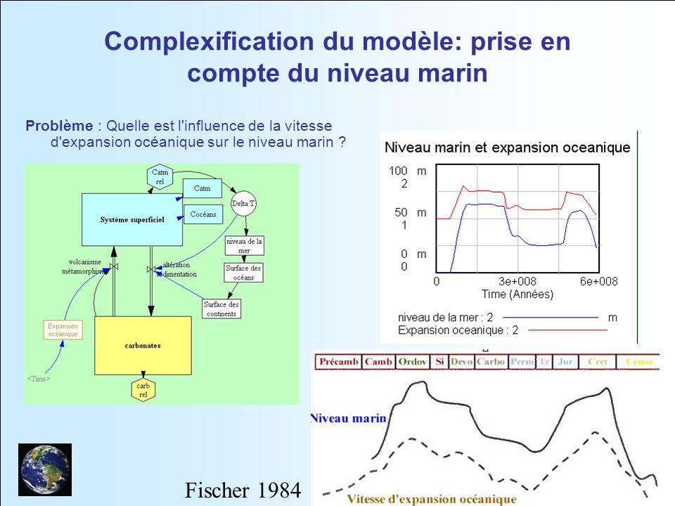 10 Complexification du modèle: prise en compte du niveau marin Problème : Quelle est l'influence de la vitesse d'expansion océanique sur le niveau mar