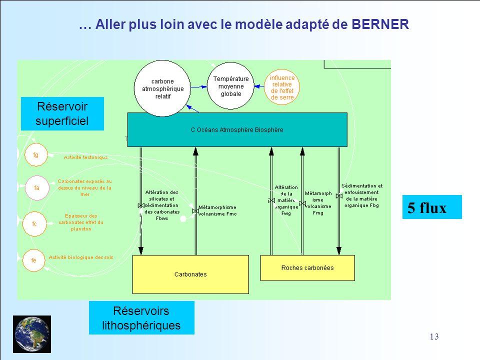 13 … Aller plus loin avec le modèle adapté de BERNER Réservoirs lithosphériques 5 flux Réservoir superficiel