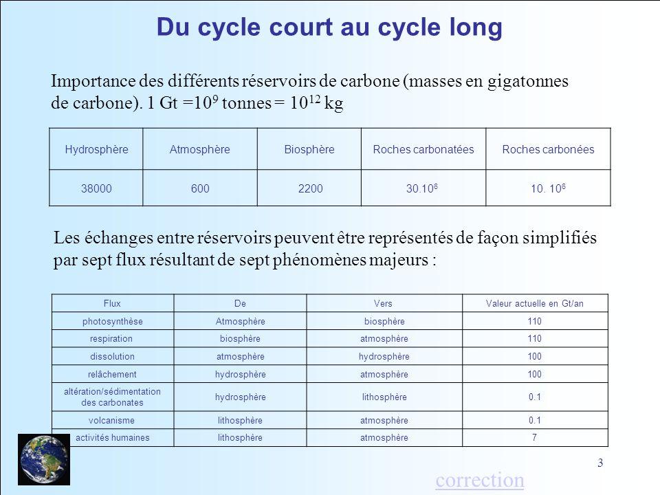 3 HydrosphèreAtmosphèreBiosphèreRoches carbonatéesRoches carbonées 38000600 220030.10 6 10. 10 6 Importance des différents réservoirs de carbone (mass